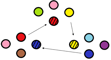 Figure 1. A potential organ exchange solution. Circles with lines through them are people requiring organs, with nearby circles indicating family members willing to donate. Circles with like colors can donate to each other.
