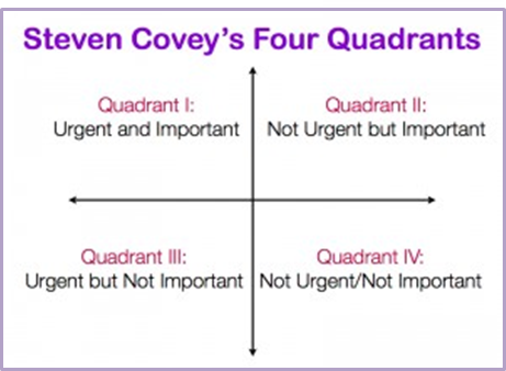 covey quadrant