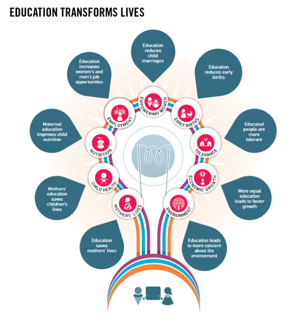 education transforms