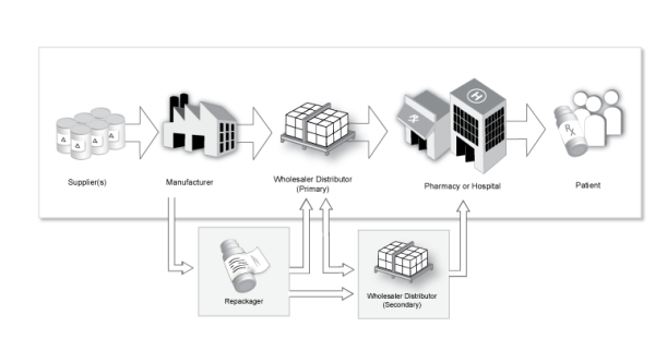 drug supply chain